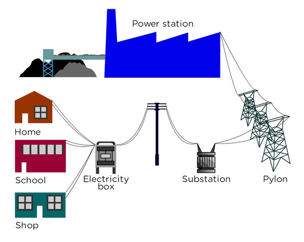 Image Result For How Is Energy Transferred