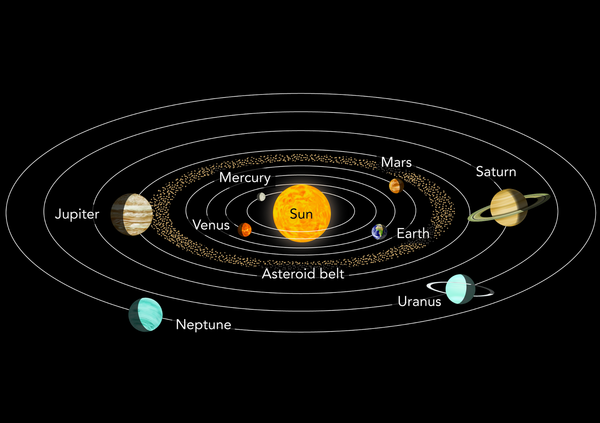 Diagram Of The Sun And The Planets.Thunderbolt Kids