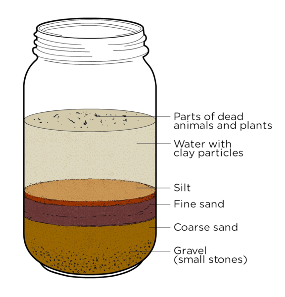 layers of soil in a jar - photo #1
