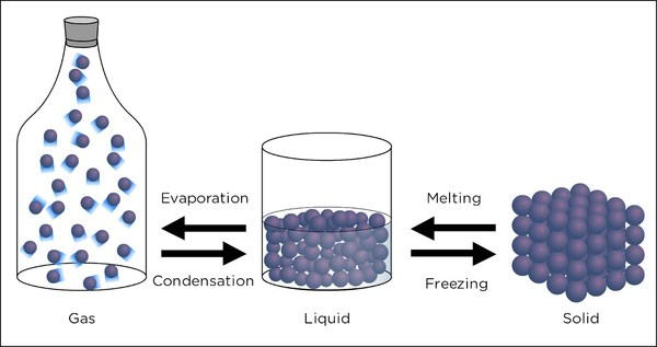 Chapter_af1 on State Of Matter Gas Examples